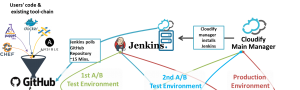 Cloudify Jenkins Integration