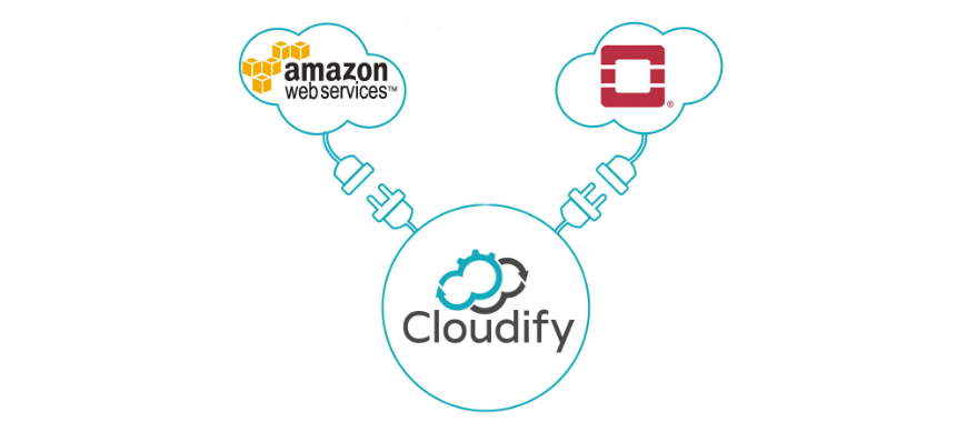 Deploying your app onto aws and openstack with hybrid cloud deploying your app onto aws and openstack with hybrid cloud orchestration using a single cloudify tosca blueprint malvernweather Choice Image