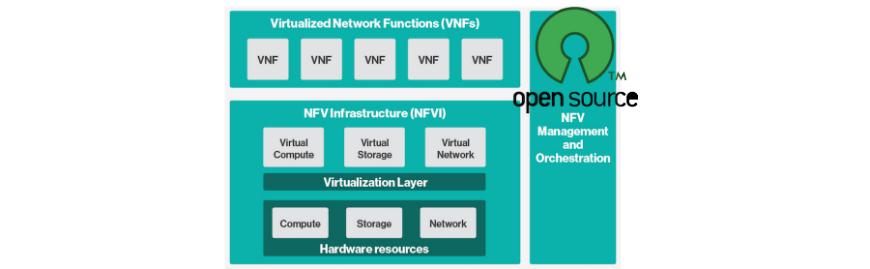 open_source_nfv