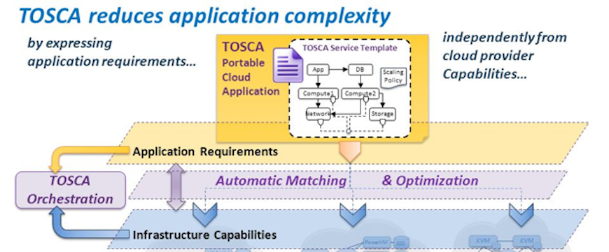 utilizing declarative model driven tosca orchestration for nfv