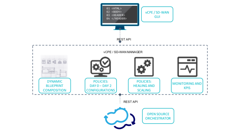 How Cloudify Enabled a Telco to Create a Fully Automated