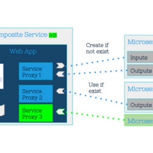 cloudify-microservices-header-300×300