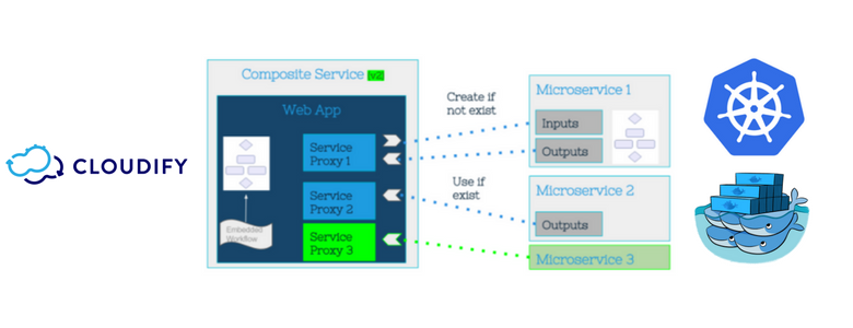cloudify-microservices-header