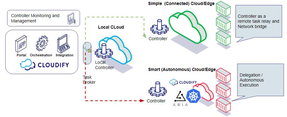cloudify-orchestration-master-edge