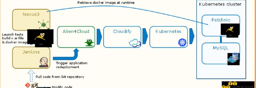 devops-architecture-cloudify-kubernetes-alien4cloud