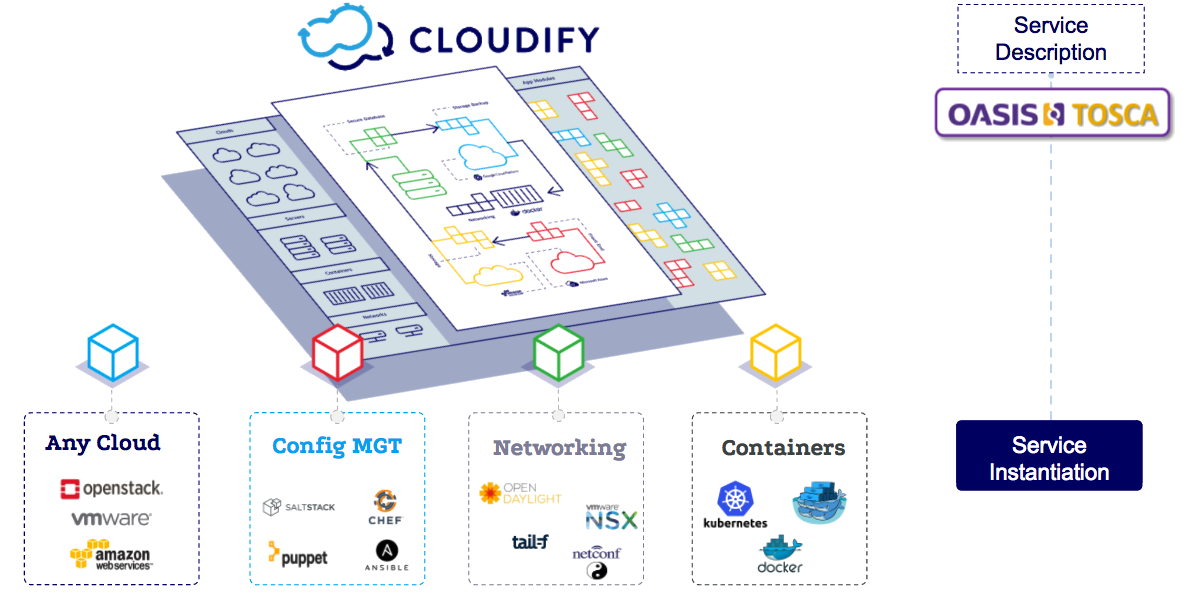 Container and microservices orchestration cloudify model driven tosca service orchestration malvernweather