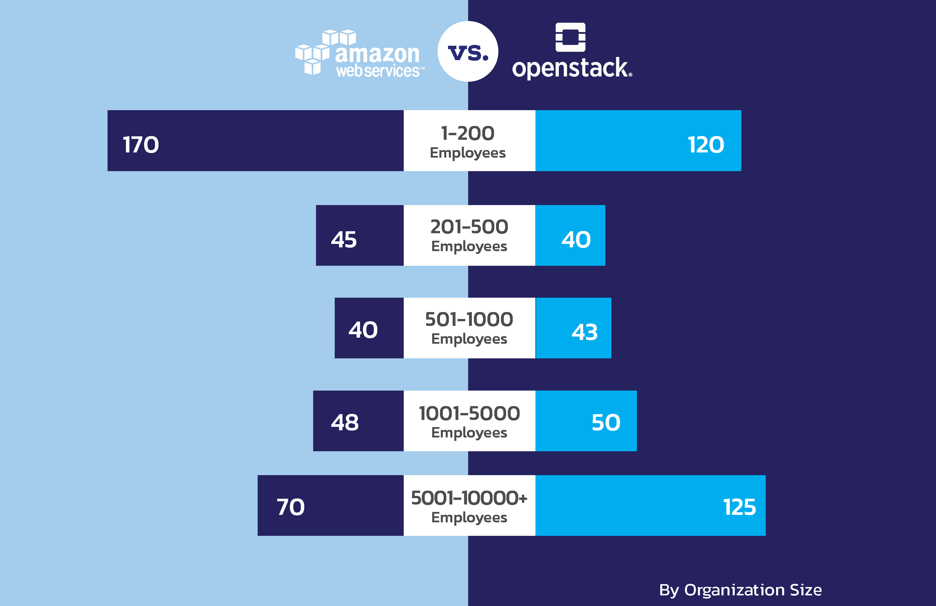 amazon vs openstack