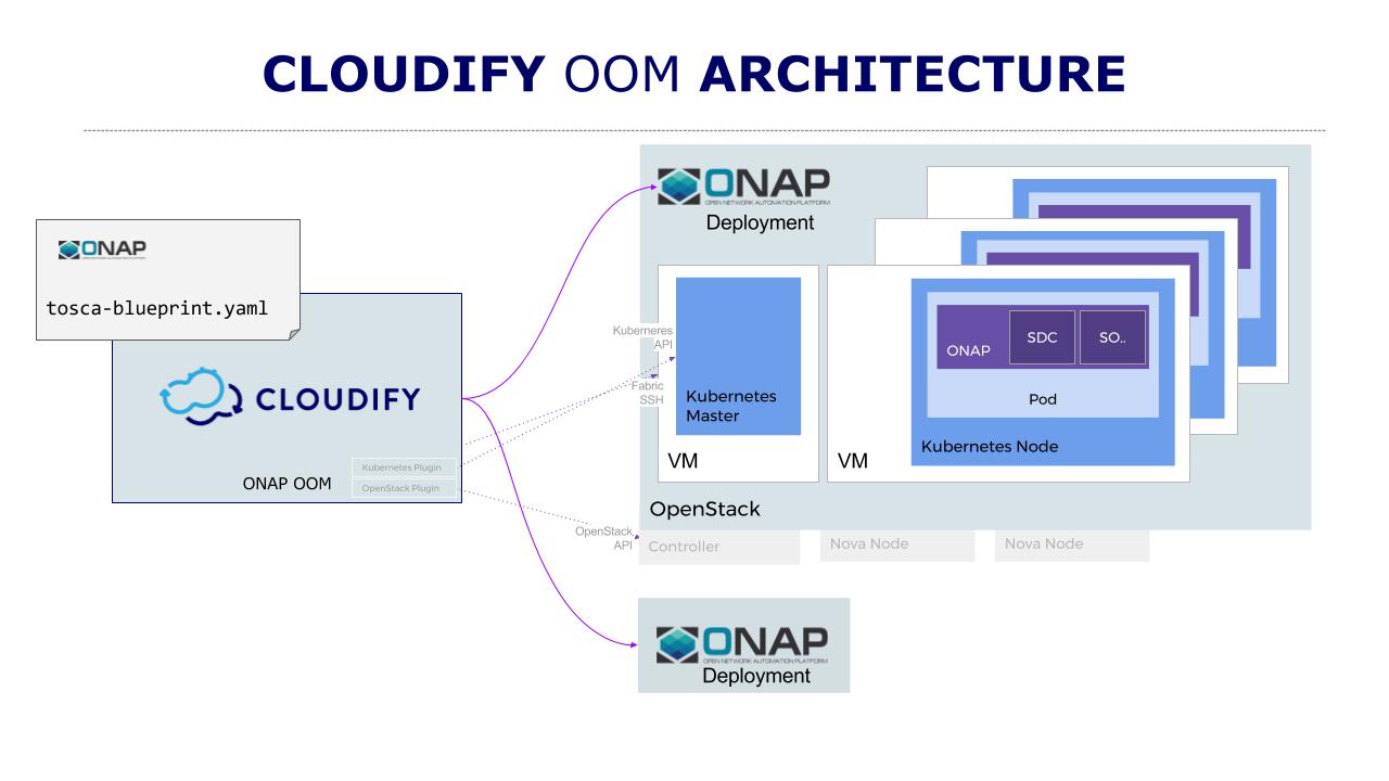 cloudify-ONAP-architecture