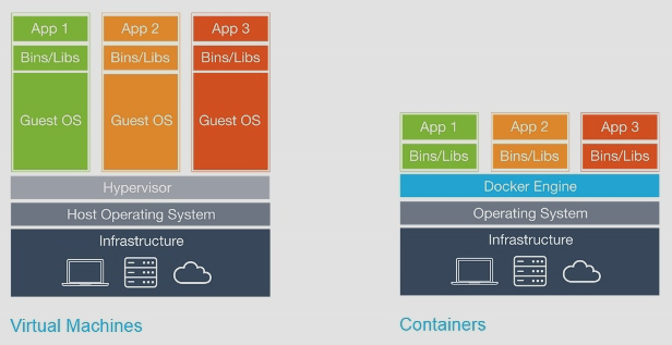 Edge Computing Workloads Vms Containers Or Bare Metal