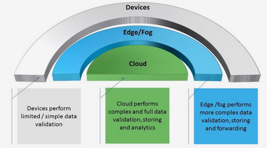 fog-computing-header