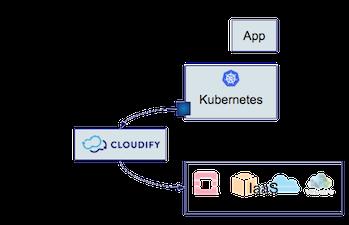 Kubernetes | cloudify