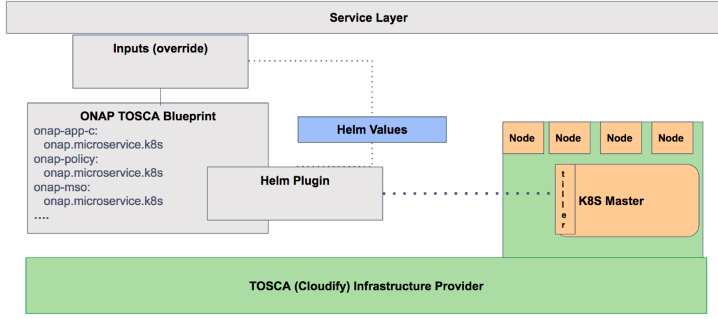 Why do i need tosca if im using kubernetes part ii of ii cloudify the general idea with the helm plugin is cloudify will not just talk with kubernetes api but will integrate with a long list of available service charts malvernweather Gallery