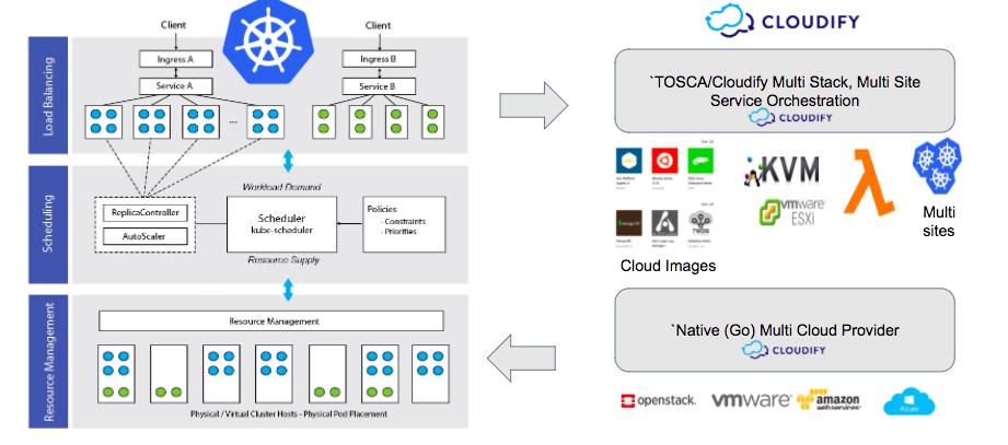 cloudify-kubernetes-plugin-provider-integration