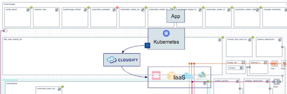 cloudify-kubernetes-provider-post