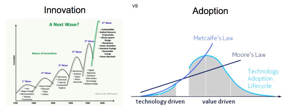 innovation-vs-adoption