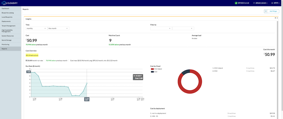 Introducing cloudify insights multi cloud cost and usage introducing cloudify insights multi cloud cost and usage analytics in a single dashboard malvernweather Choice Image