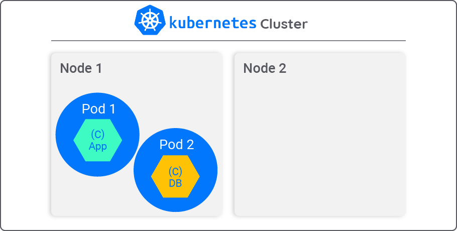 Cloudify - Migrating Pods with Containerized Applications Between Nodes