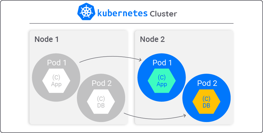 Cloudify - Migrating Pods with Containerized Applications