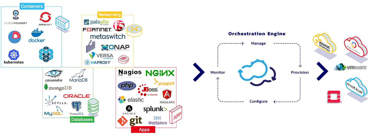 cloud orchestration tools