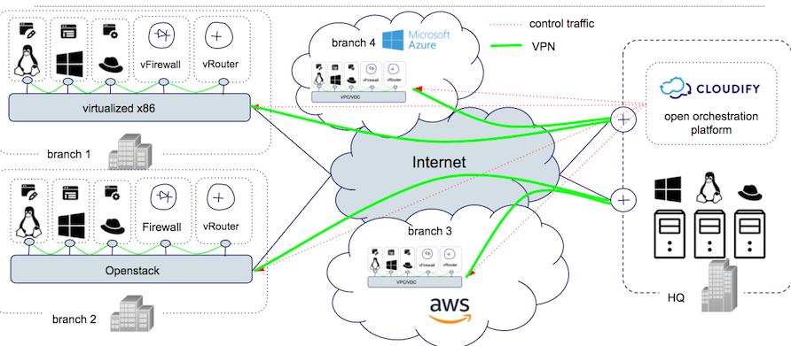 open-virtual-branch-concept