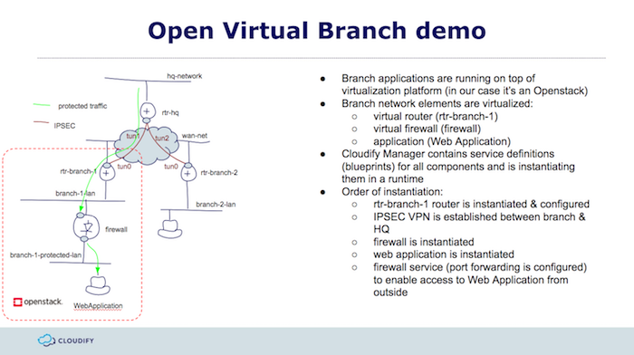 Building The Open Virtual Branch Powered By Flexible Open Orchestration Cloudify