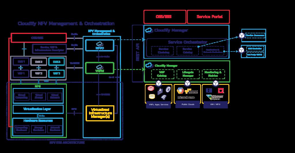 NFV schematics