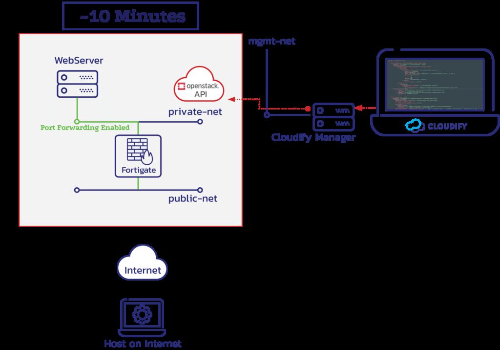 VNF Onboarding Lab Scenario - Full Guide | cloudify