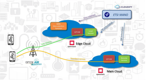 Cloudify Orchestrates HCL's 5G Network Slicing Implementation