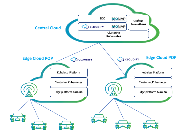 5G To The Edge With AT&T: A Fully Orchestrated Open Source