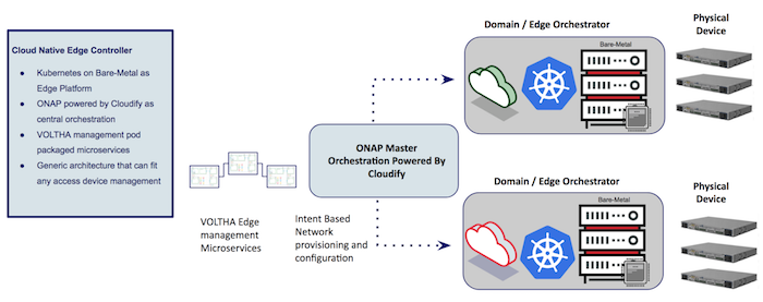 VOLTHA, SEBA, OSAM and ONAP with Cloudify for End-to-End