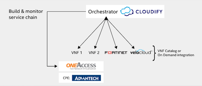 Network and Edge Automation with Cloudify | cloudify