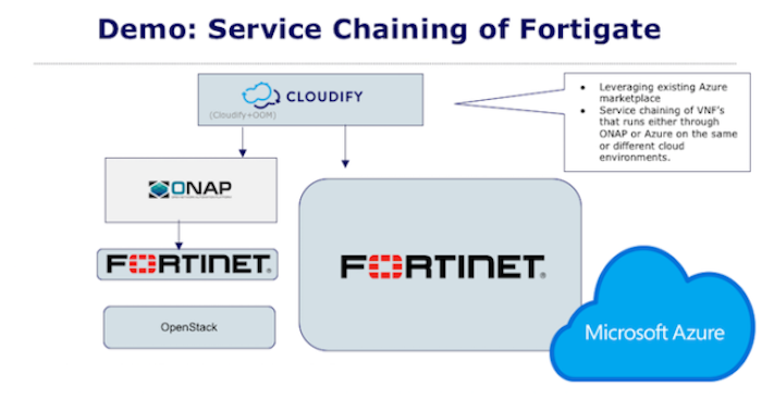 cloudify cloud services
