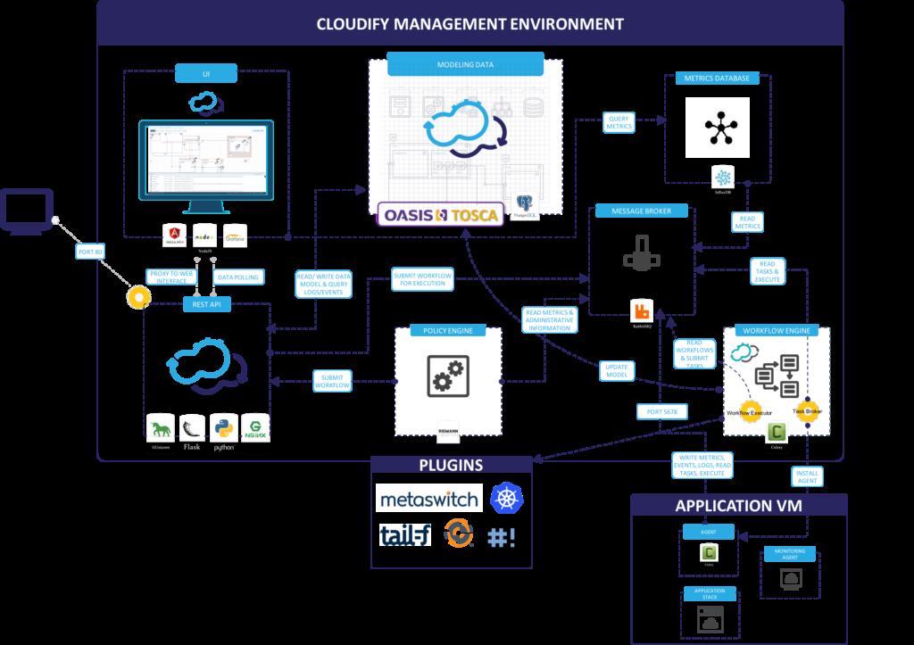 cloudify management environment