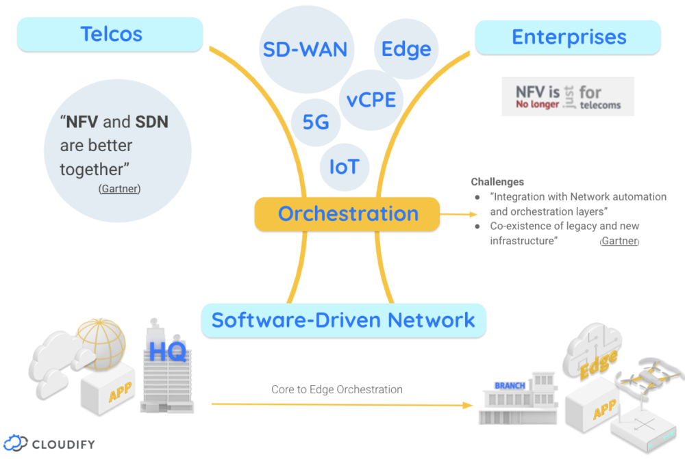 Future proofing your SD-WAN solution