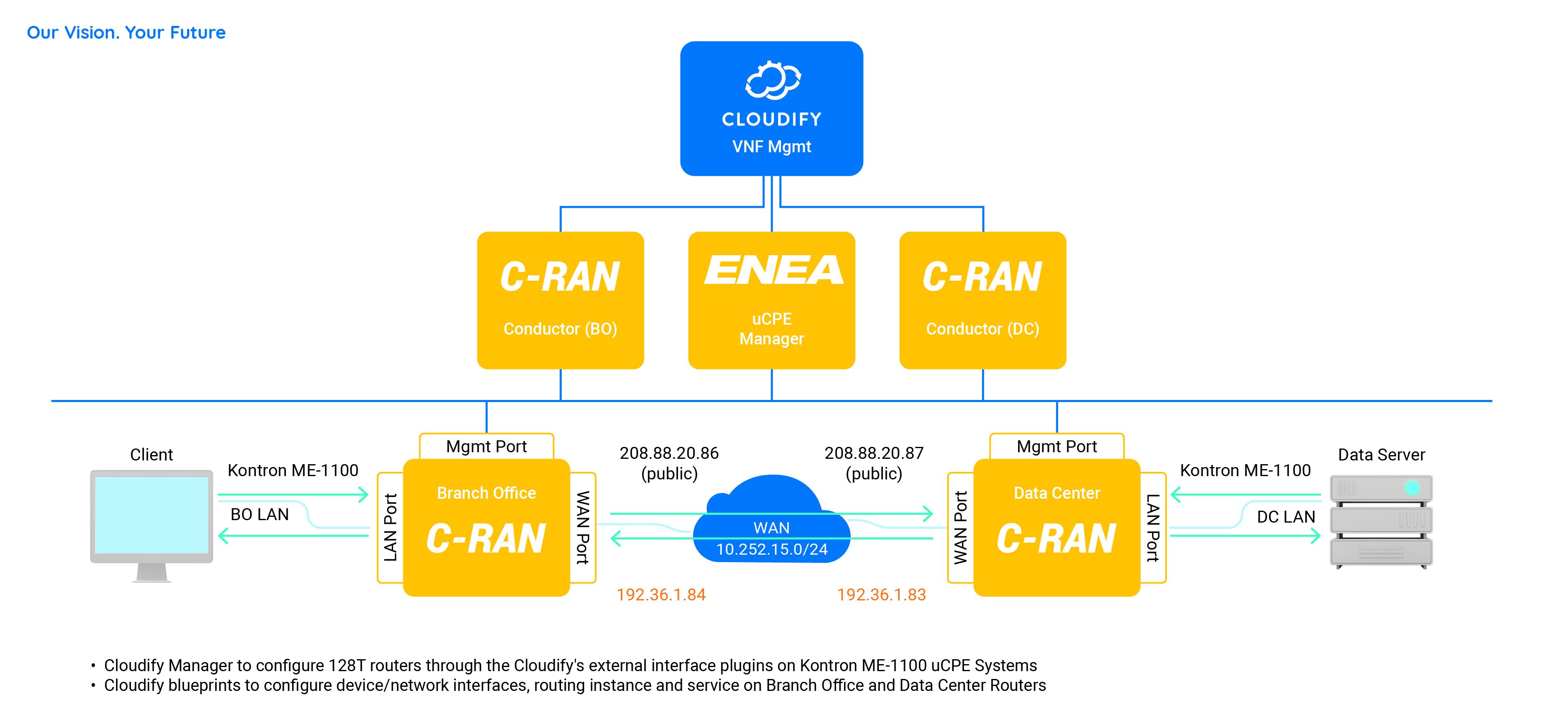 Cloudify SD-WAN