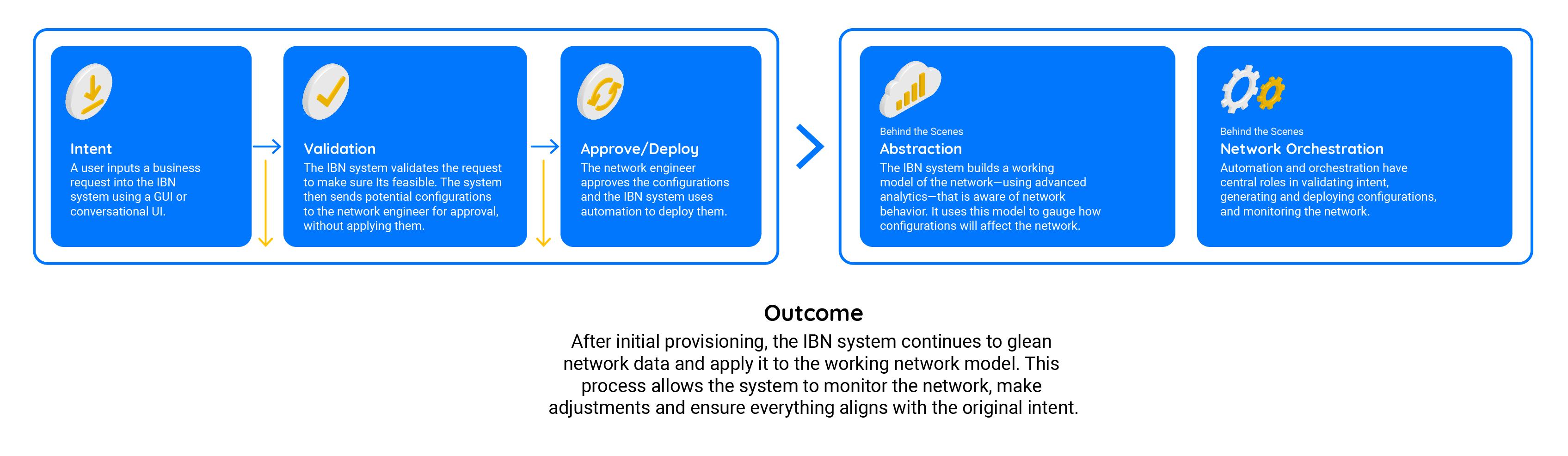 IBN system flow