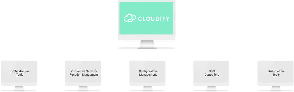 Edge Networking & Cloud automation Solutions | Cloudify