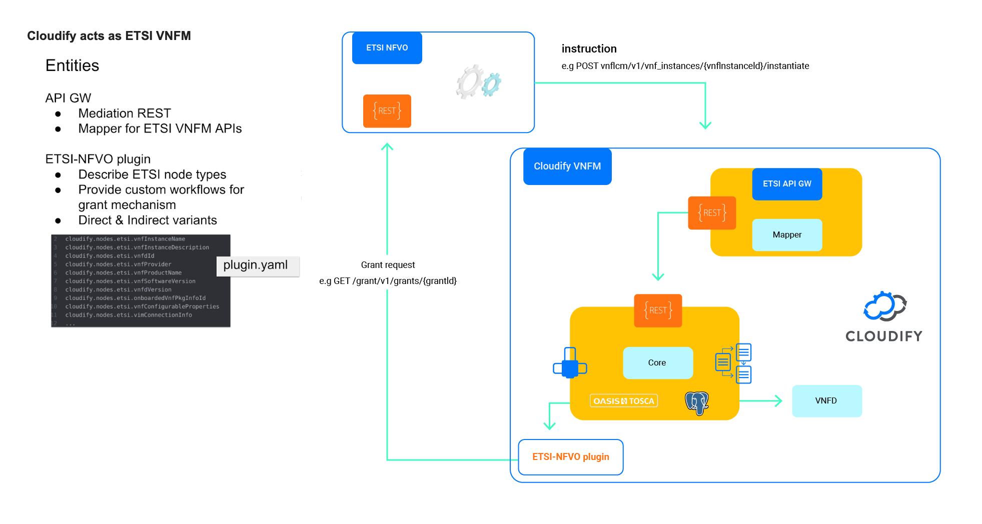 Cloudify acts as ETSI VNFM