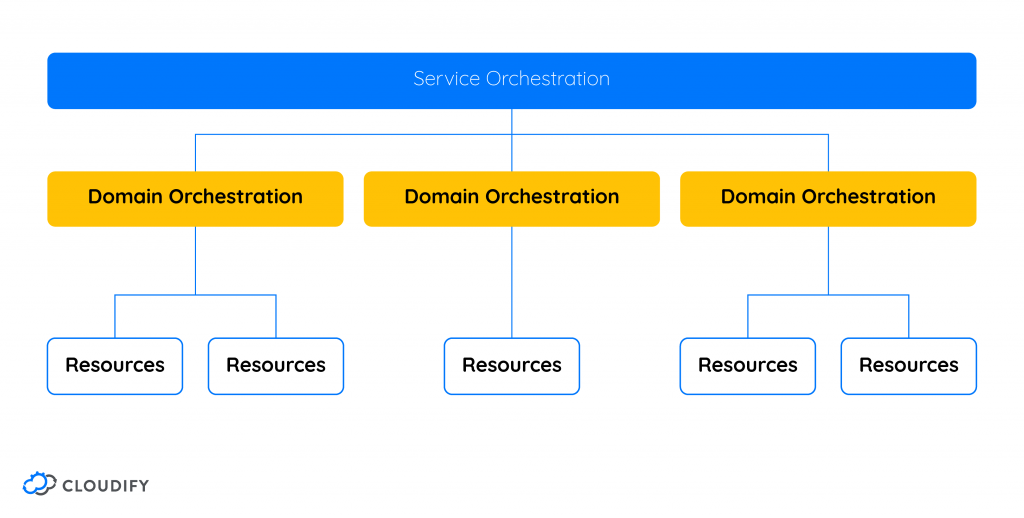 What is Service Orchestration