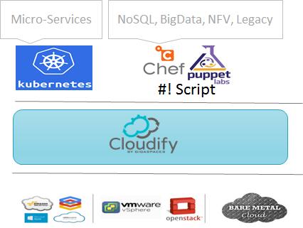 OpenStack Austin Summit | OpenStack Orchestration | TOSCA Cloud Orchestration | Kubernetes Docker | Kubernetes Orchestration | Cloud Automation | Kubernetes Cluster
