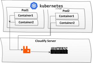 container metrics
