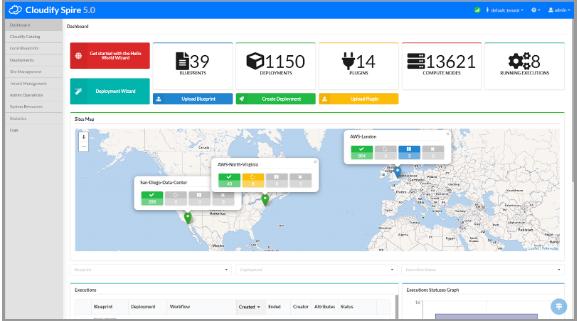 Cloudify version 5.0.5