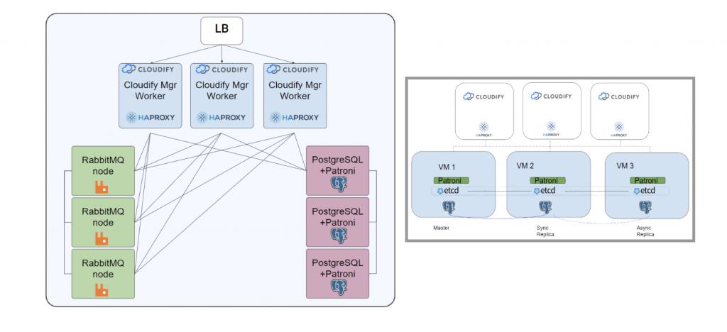 cloudify latest release EAAS