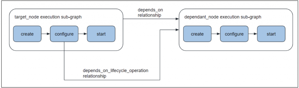 lifecycle operation dependency cloudify eaas