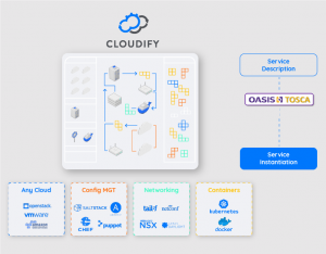 cloud native orchestration with cloudify