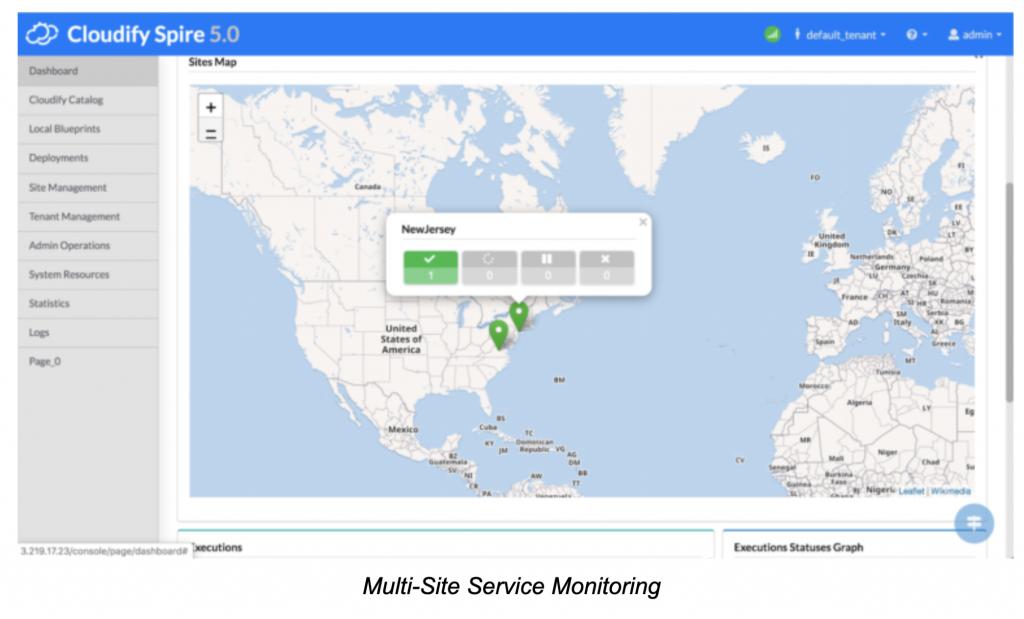 Multi Site Service Monitoring