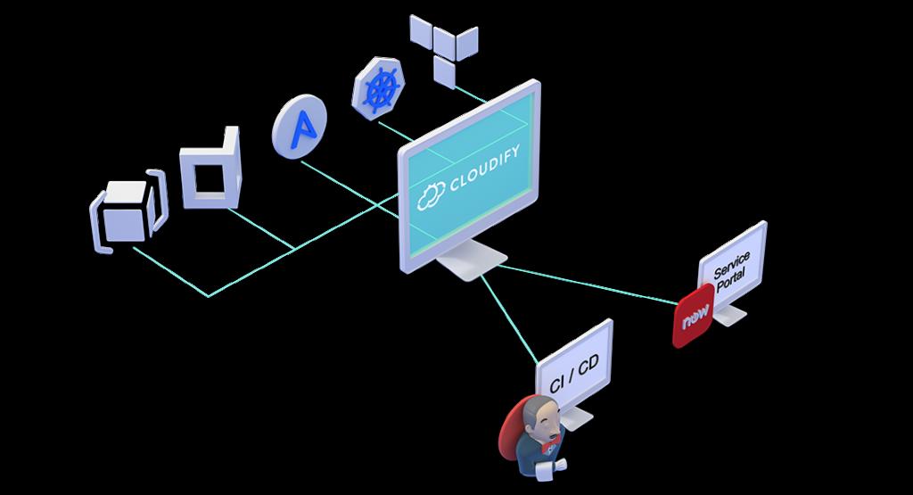 Cloudify - Cloud orchestration