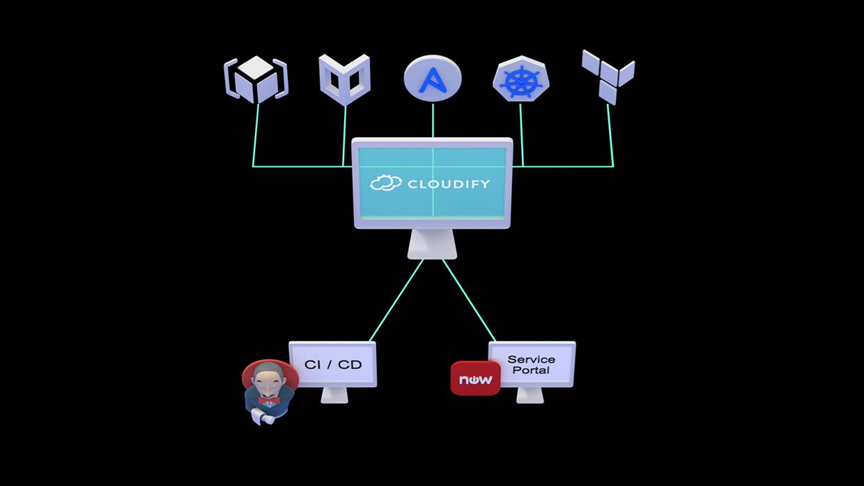 Cloud orchestration platform - Cloudify map