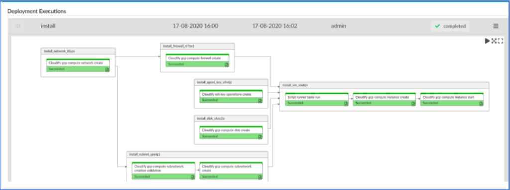 Cloudify deployment execution