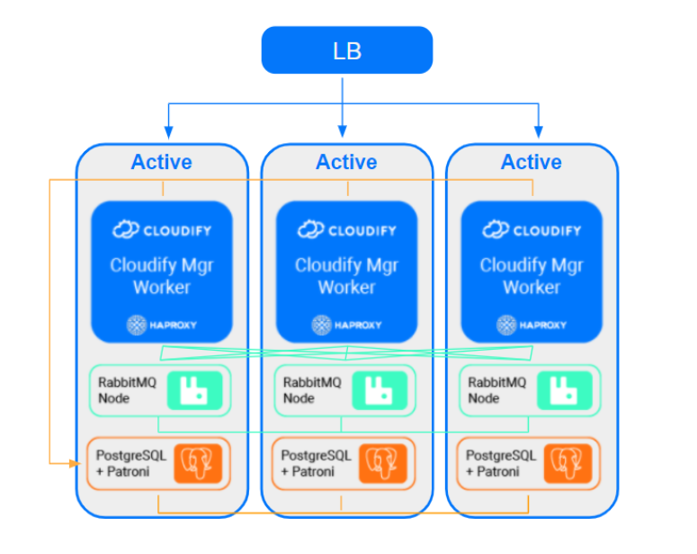 Cloudify node flows